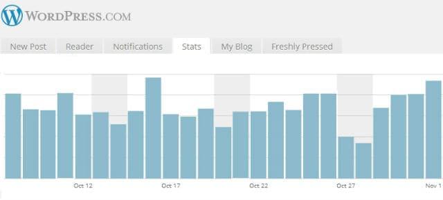 wordpress-blog-stats